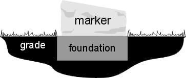 Bevel Grave Marker Memorial Style